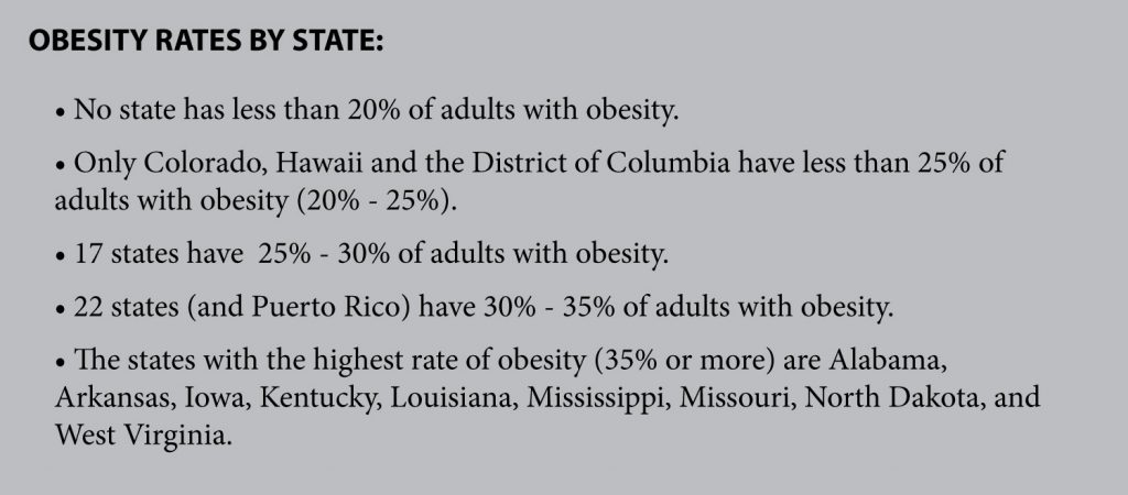 no state has less than 20% obesity rate